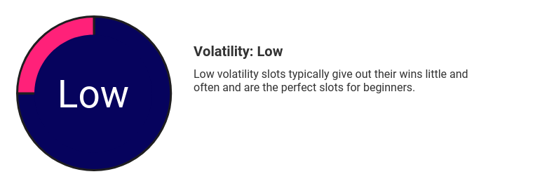 Low Volatility Slot Gauge
