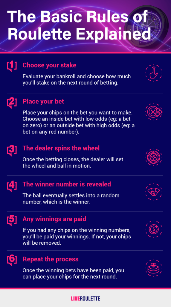 Roulette Rules Infographic