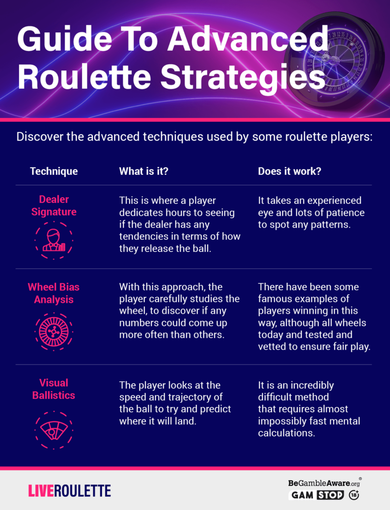 Guide To Advanced Roulette Strategies Infographic