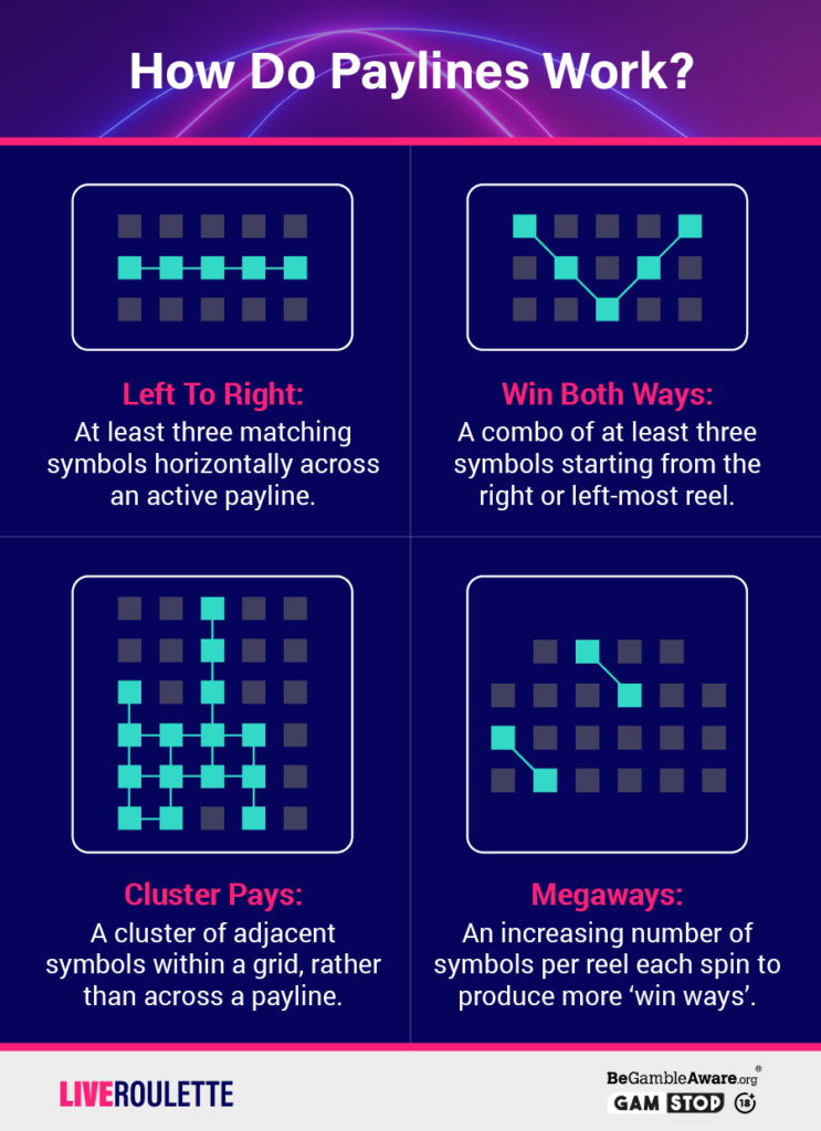 How Do Slot Paylines Work Infographic